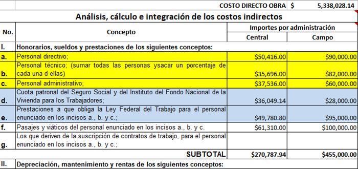 Análisis de cálculo de los costos indirectos