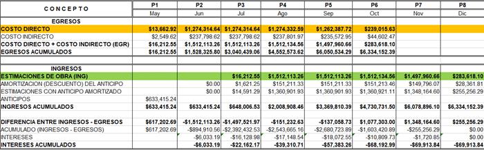 Análisis del cálculo del costo por financiamiento de obra