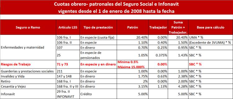 Cuotas obrero-patronales del Seguro Social e INFONAVIT