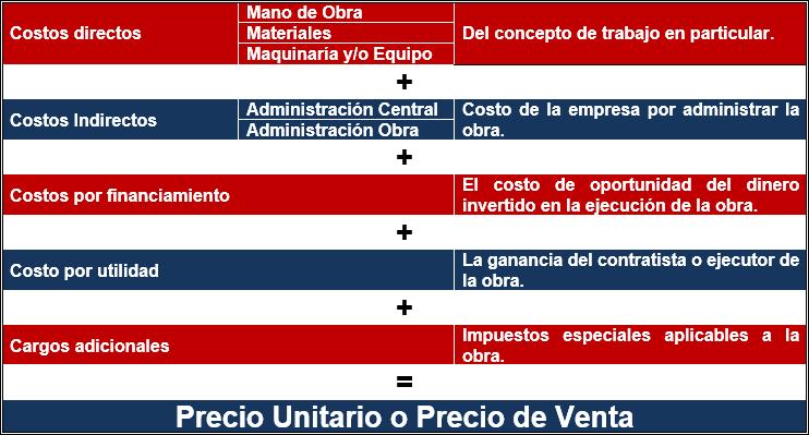 Estructura del análisis de precio unitario o precio de venta